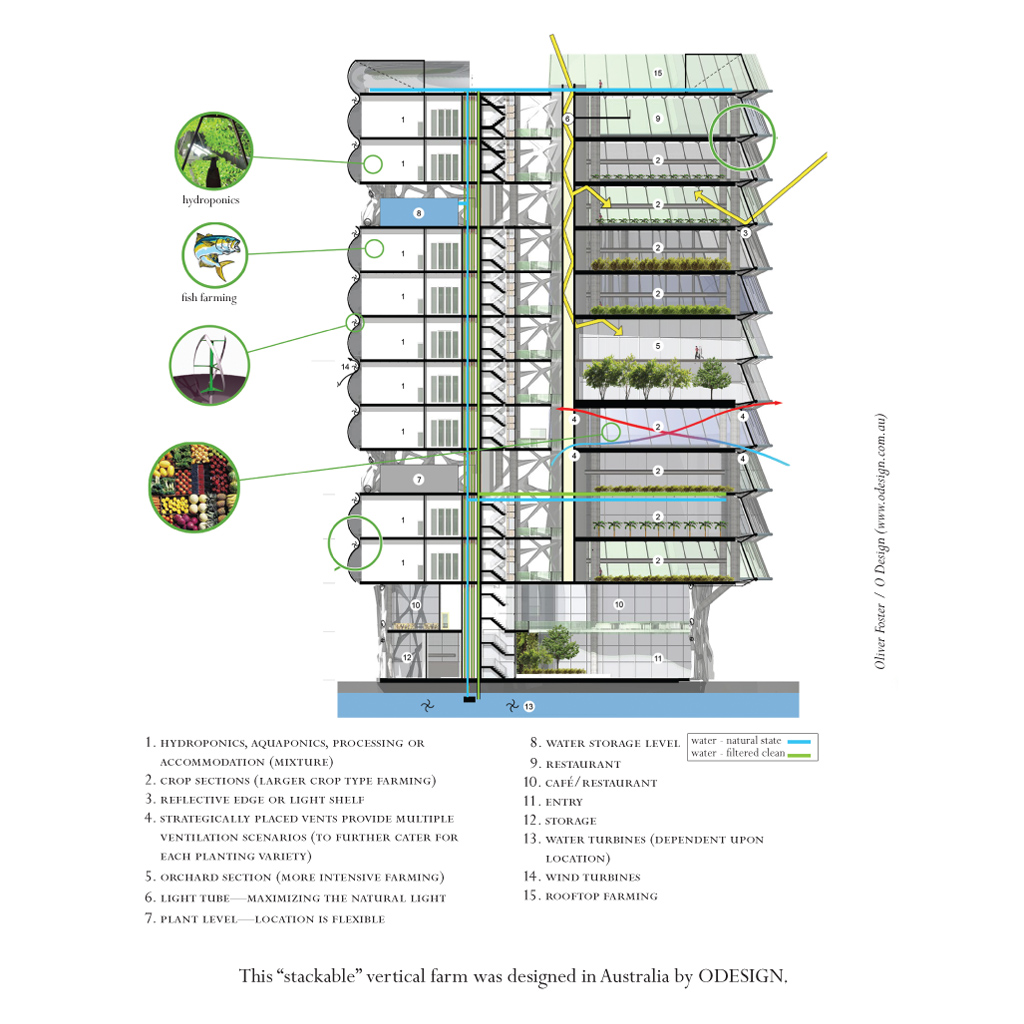 The vertical farm dr dickson despommier macmillan interior image malvernweather